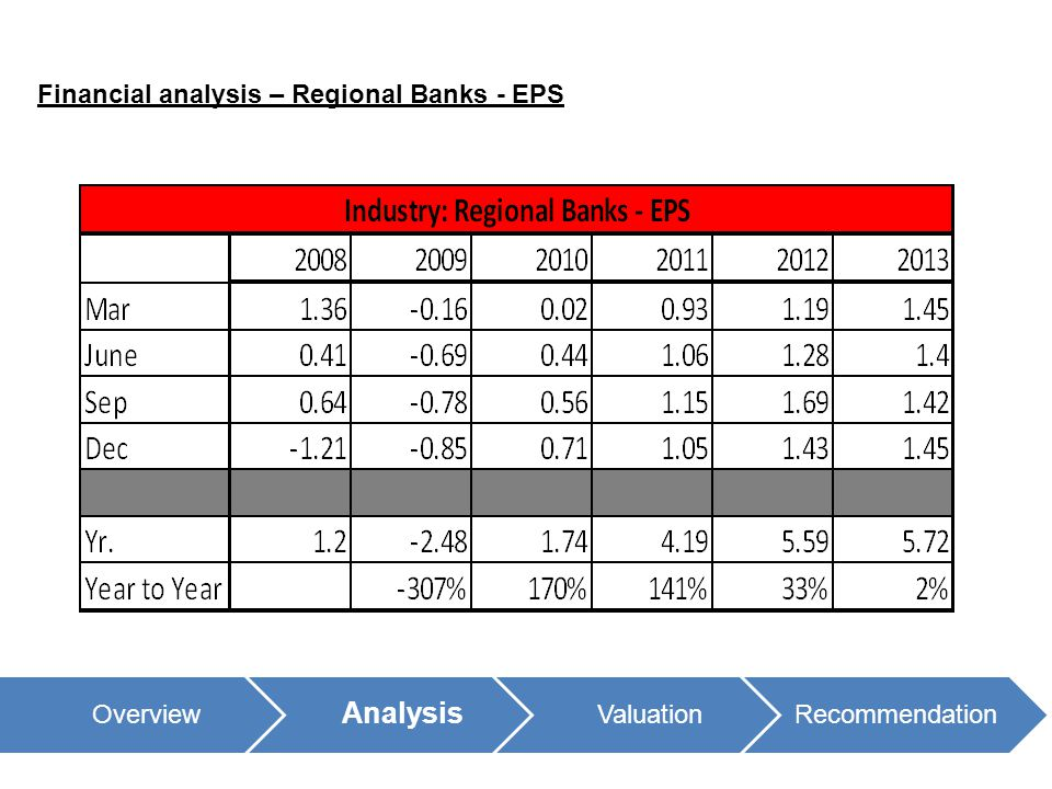 Financial analysis – Regional Banks - EPS Overview Analysis ValuationRecommendation