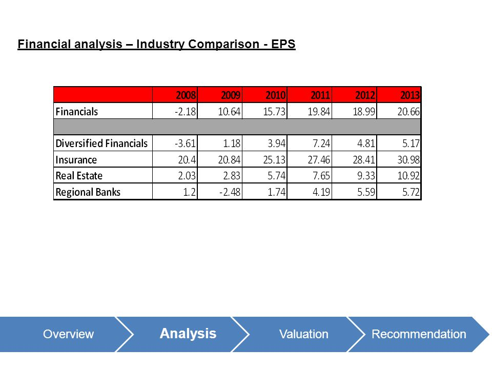 Financial analysis – Industry Comparison - EPS Overview Analysis ValuationRecommendation