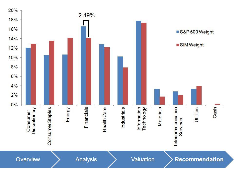 OverviewAnalysisValuationRecommendation