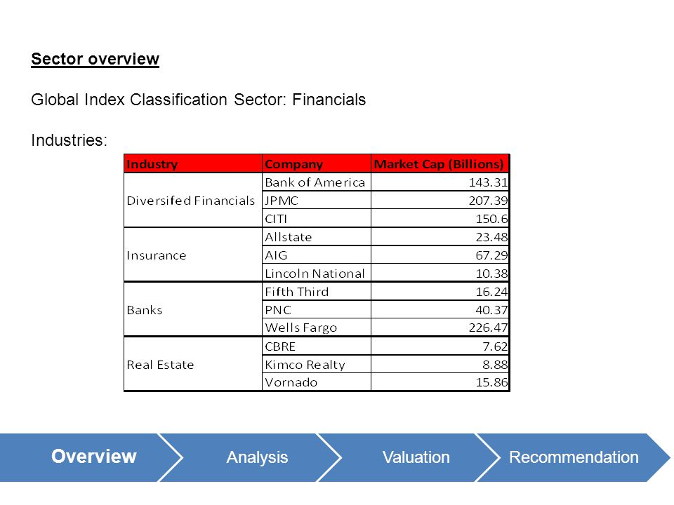 Sector overview Global Index Classification Sector: Financials Industries: Overview AnalysisValuationRecommendation