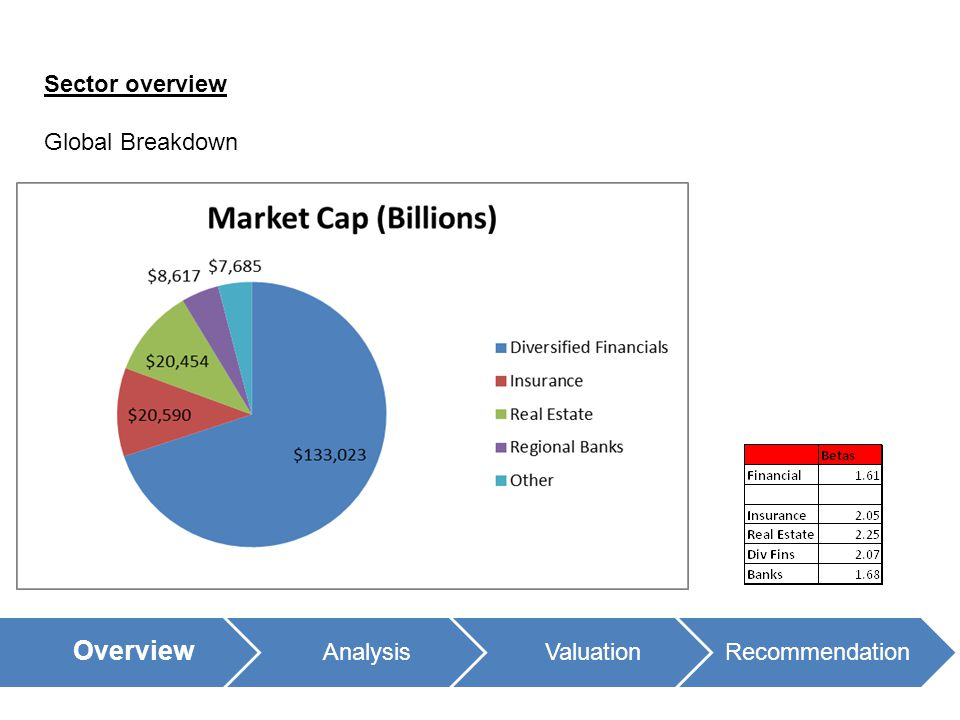 Sector overview Global Breakdown Overview AnalysisValuationRecommendation