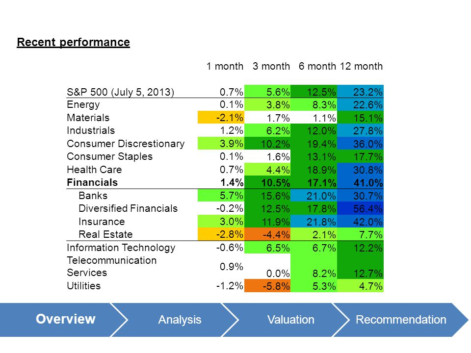 Recent performance 1 month3 month6 month12 month S&P 500 (July 5, 2013)0.7%5.6%12.5%23.2% Energy0.1% 3.8%8.3%22.6% Materials-2.1% 1.7%1.1%15.1% Indust