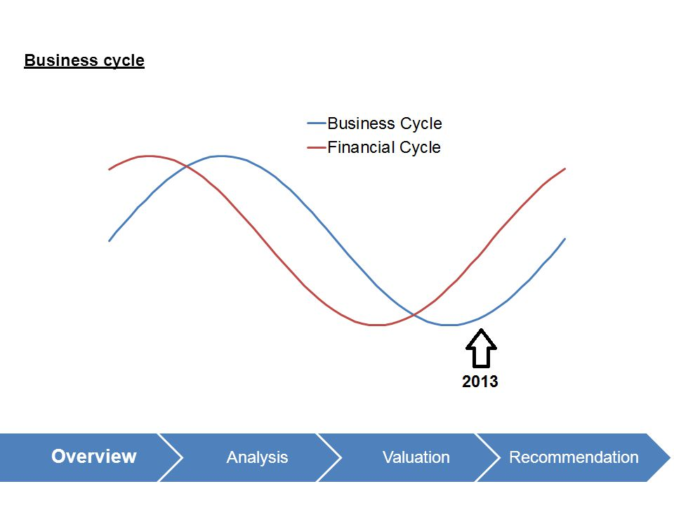 Overview AnalysisValuationRecommendation Business cycle