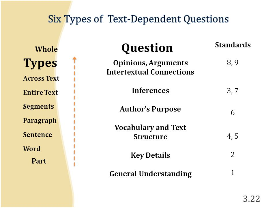 Whole Question Types Across Text Entire Text Segments Paragraph Sentence Word Part 3.22 Opinions, Arguments Intertextual Connections Inferences Author's Purpose Vocabulary and Text Structure Key Details General Understanding Standards 8, 9 3, 7 6 4, 5 2 1