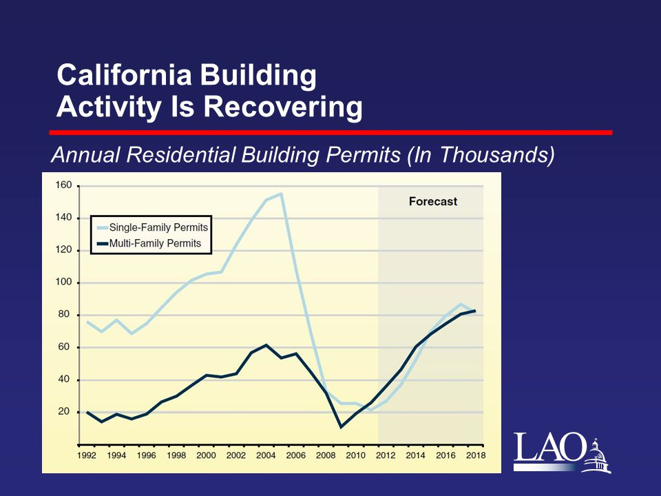LAO California Building Activity Is Recovering Annual Residential Building Permits (In Thousands)