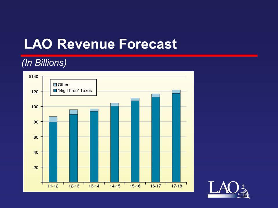 LAO LAO Revenue Forecast (In Billions)