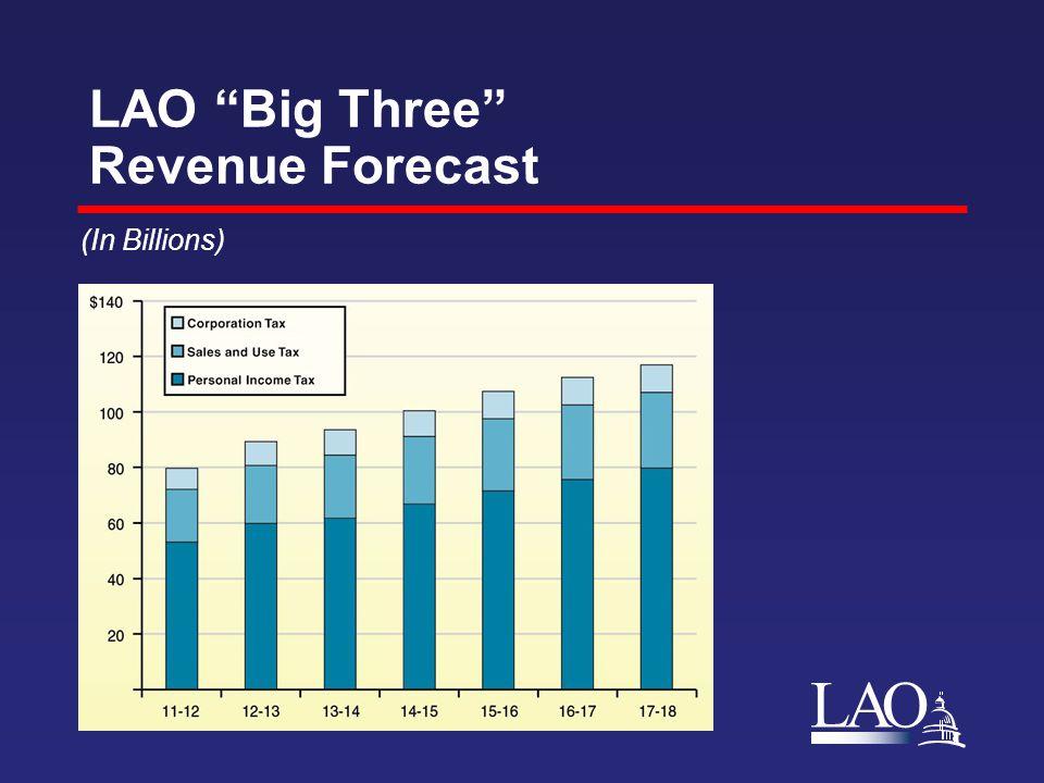 LAO LAO Big Three Revenue Forecast (In Billions)
