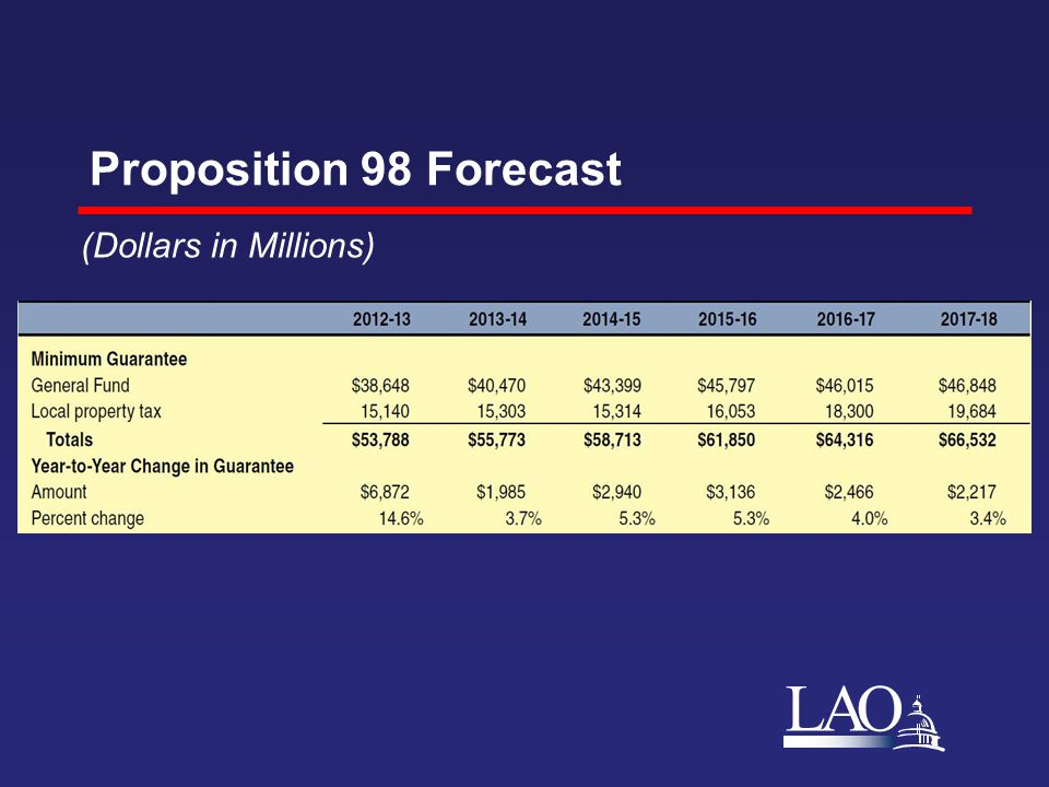LAO Proposition 98 Forecast (Dollars in Millions)