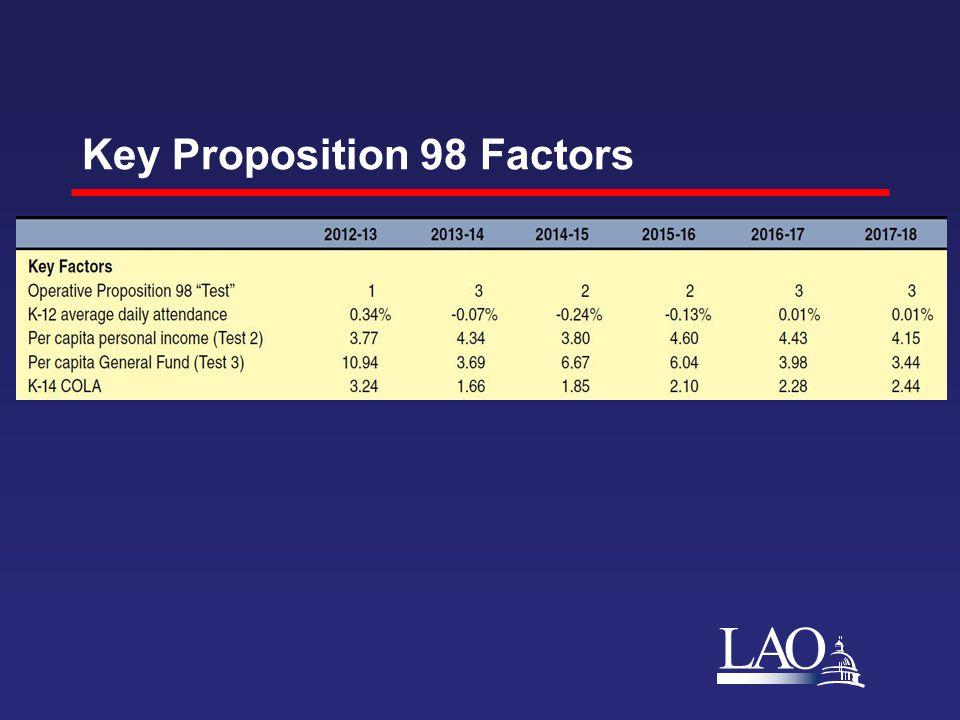 LAO Key Proposition 98 Factors