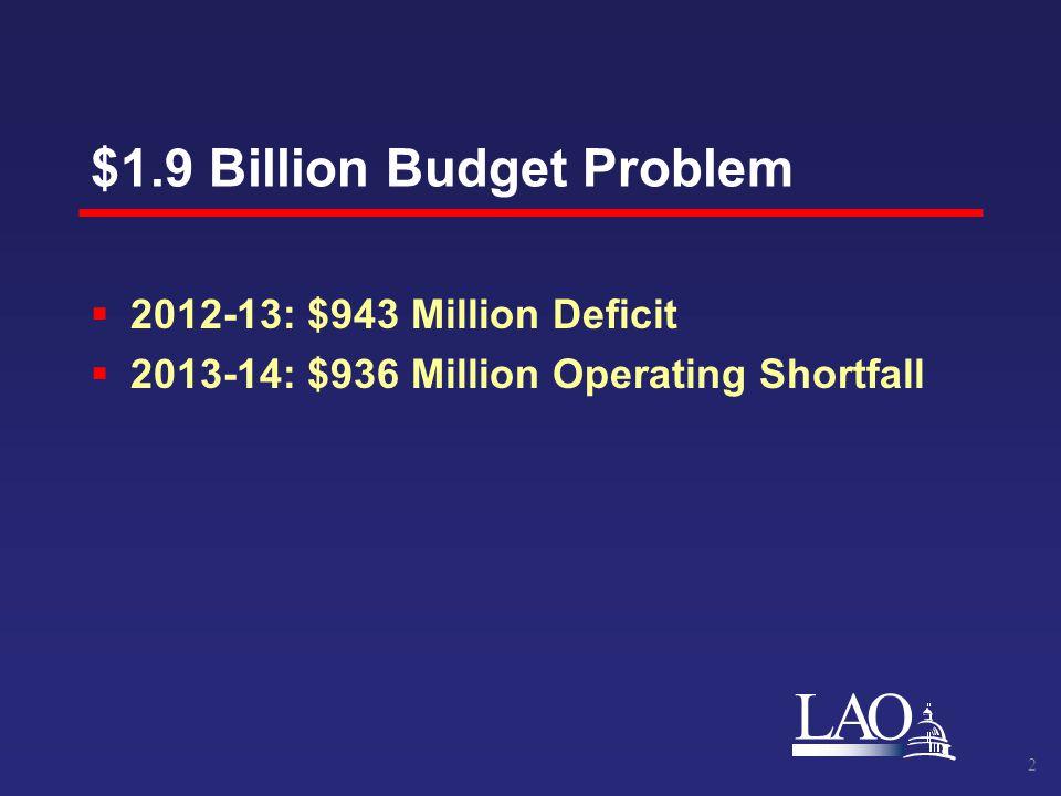 LAO $1.9 Billion Budget Problem  2012-13: $943 Million Deficit  2013-14: $936 Million Operating Shortfall 2