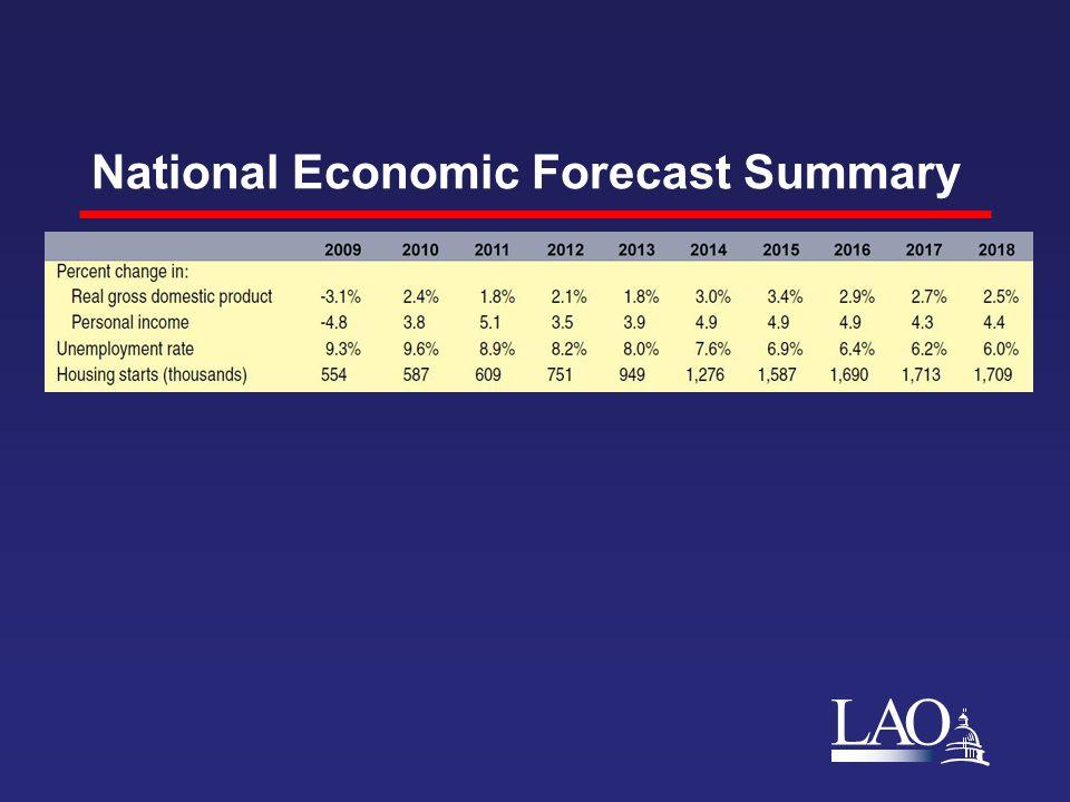 LAO National Economic Forecast Summary