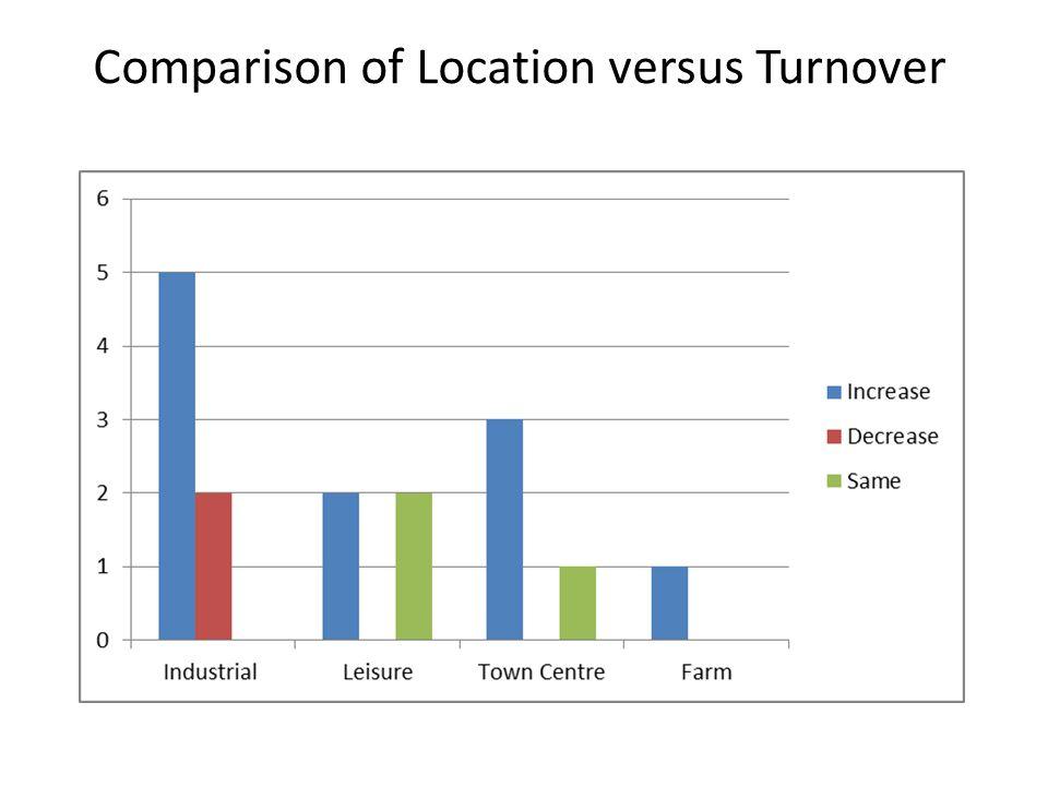 Comparison of Location versus Turnover