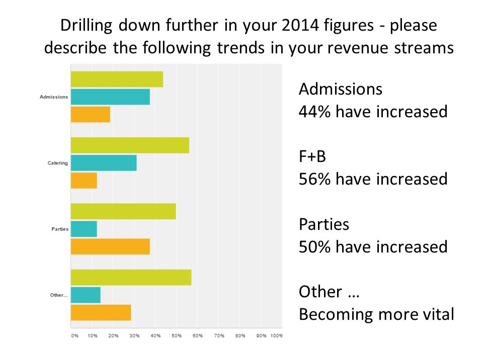 Drilling down further in your 2014 figures - please describe the following trends in your revenue streams Admissions 44% have increased F+B 56% have increased Parties 50% have increased Other … Becoming more vital