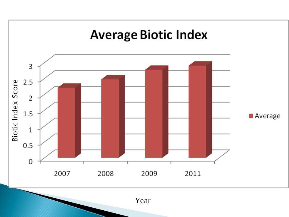 Year Biotic Index Score