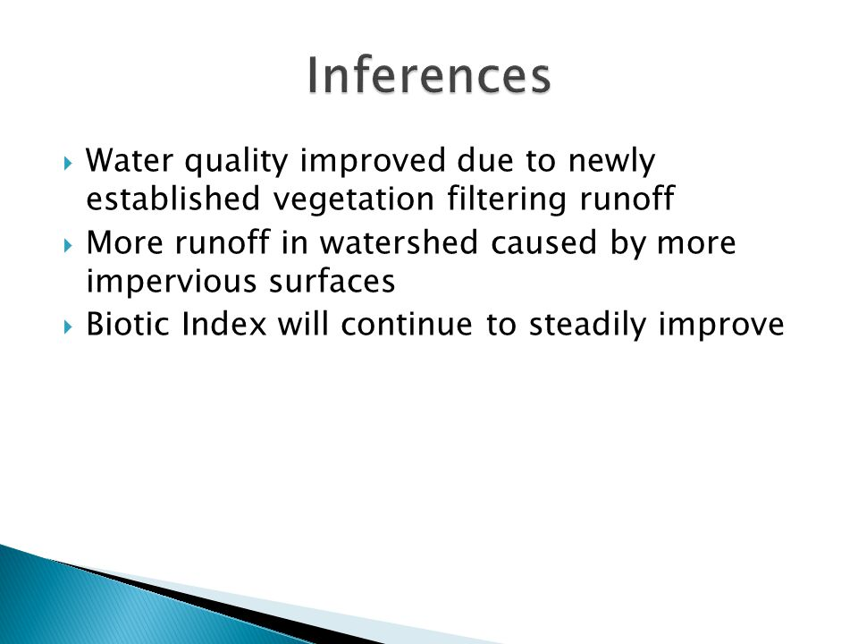  Water quality improved due to newly established vegetation filtering runoff  More runoff in watershed caused by more impervious surfaces  Biotic I