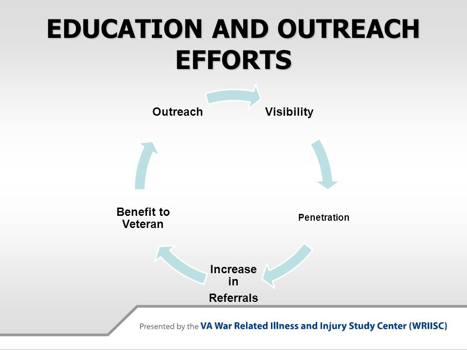 EDUCATION AND OUTREACH EFFORTS Visibility Penetration Increase in Referrals Benefit to Veteran Outreach