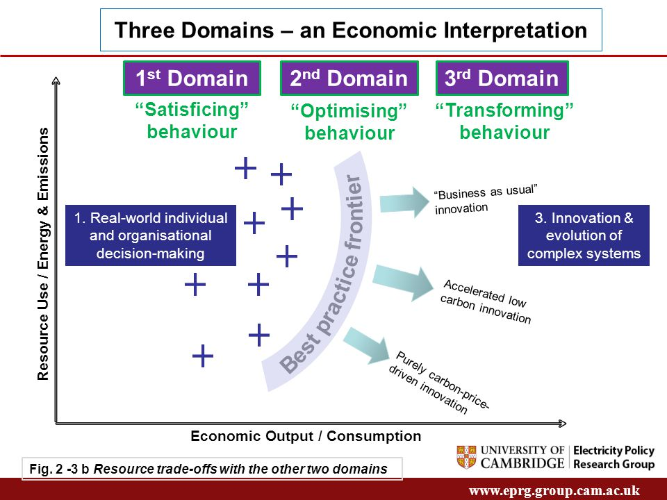 www.eprg.group.cam.ac.uk Fig. 2 -3 b Resource trade-offs with the other two domains Three Domains – an Economic Interpretation Resource Use / Energy &