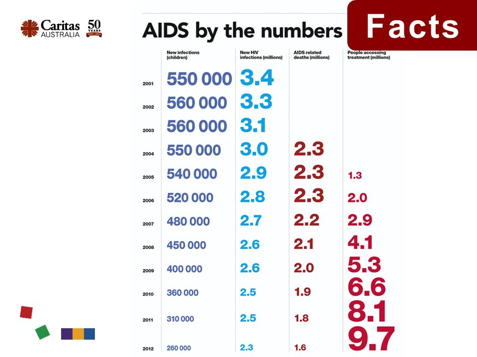 The number of people dying from AIDS-related illnesses is declining steadily.
