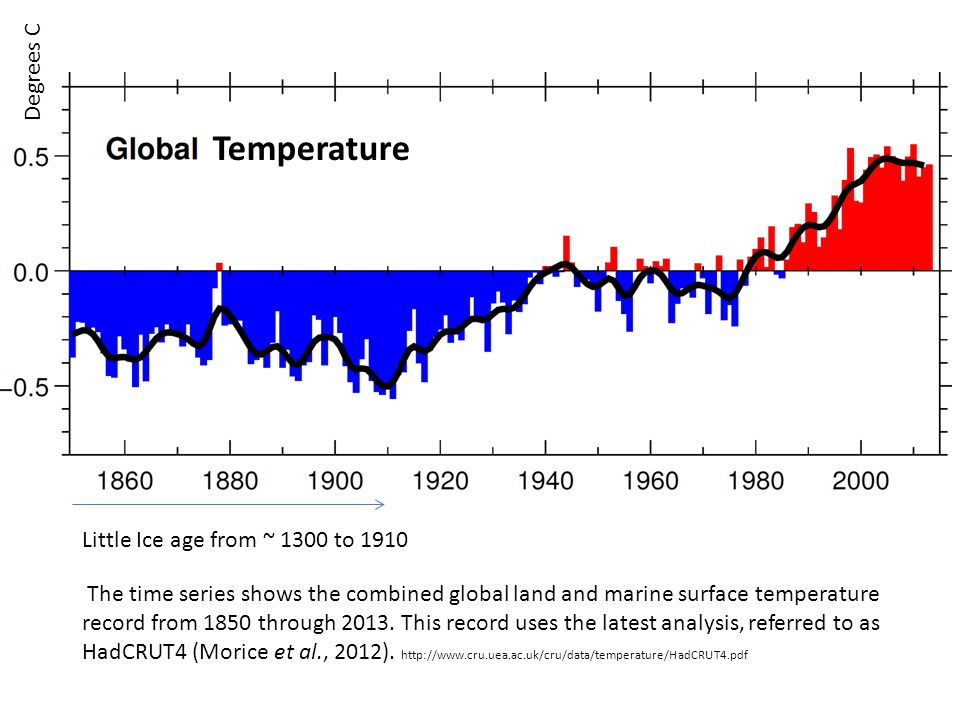 The time series shows the combined global land and marine surface temperature record from 1850 through 2013.