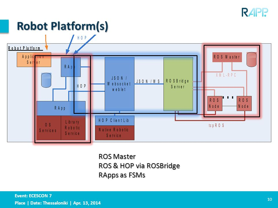 Event: ECESCON 7 Place | Date: Thessaloniki | Apr. 13, 2014 Robot Platform(s) 10 ROS Master ROS & HOP via ROSBridge RApps as FSMs