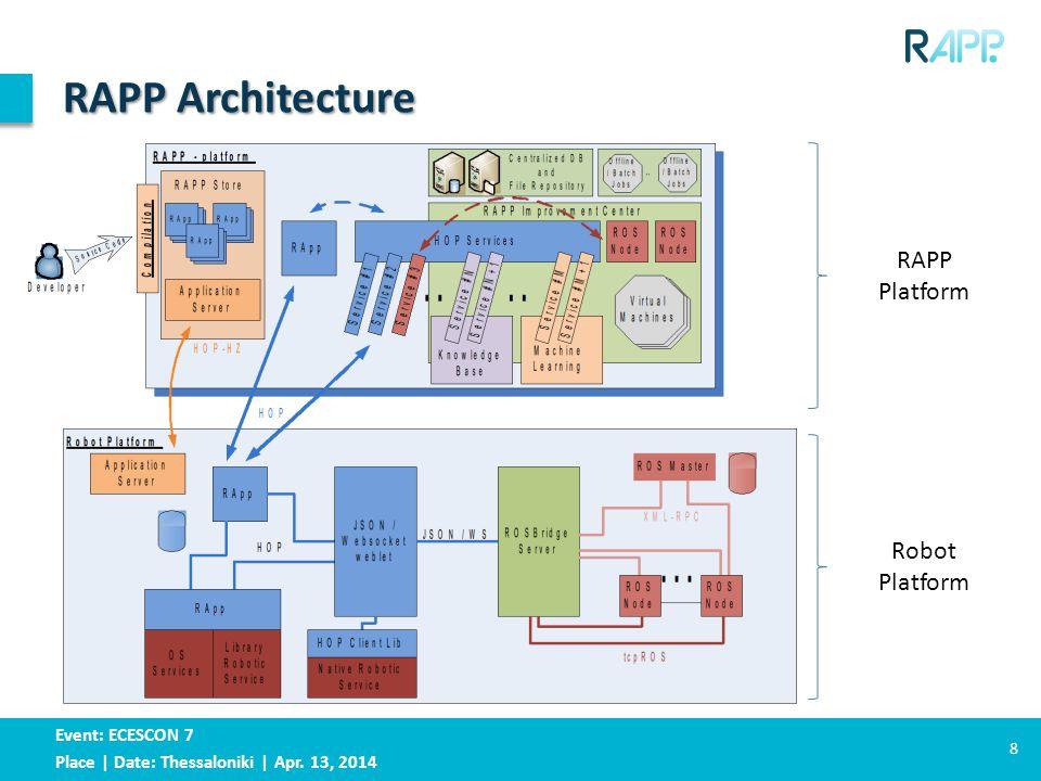 Event: ECESCON 7 Place | Date: Thessaloniki | Apr. 13, 2014 RAPP Architecture 8 RAPP Platform Robot Platform