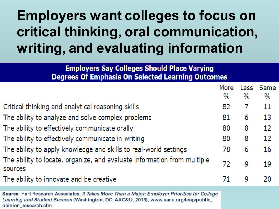 Employers want colleges to focus on critical thinking, oral communication, writing, and evaluating information