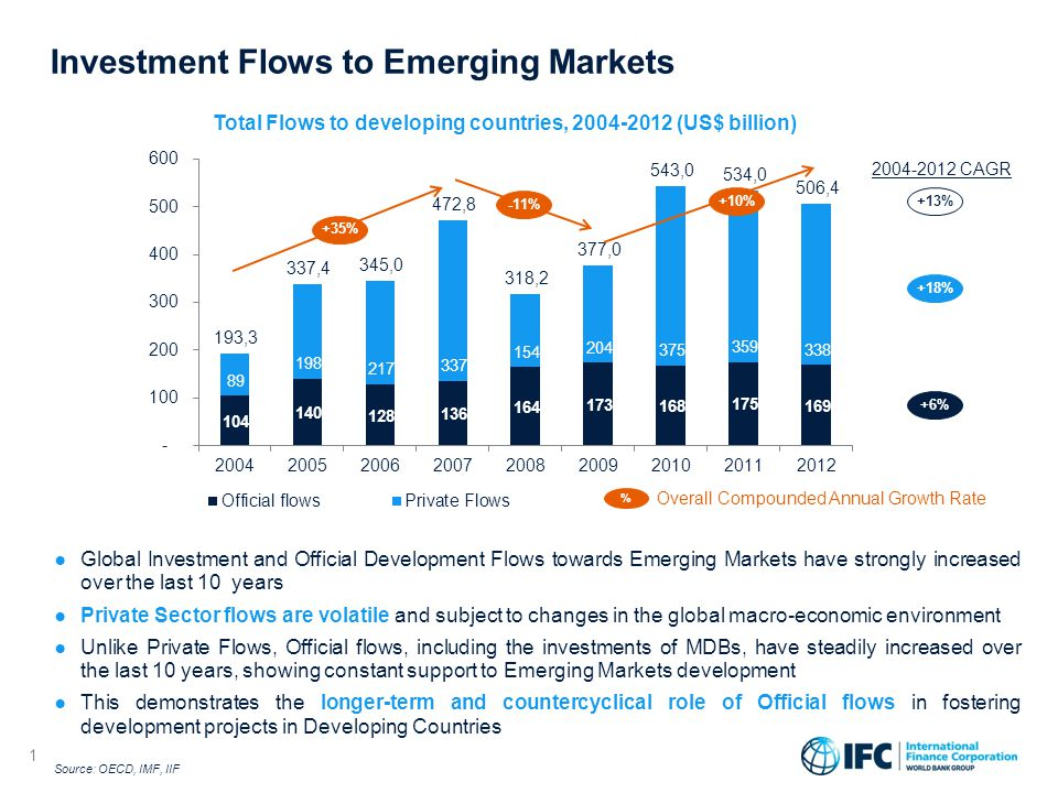 1 ● Global Investment and Official Development Flows towards Emerging Markets have strongly increased over the last 10 years ● Private Sector flows are volatile and subject to changes in the global macro-economic environment ● Unlike Private Flows, Official flows, including the investments of MDBs, have steadily increased over the last 10 years, showing constant support to Emerging Markets development ● This demonstrates the longer-term and countercyclical role of Official flows in fostering development projects in Developing Countries Investment Flows to Emerging Markets 1 Overall Compounded Annual Growth Rate % +10% Total Flows to developing countries, 2004-2012 (US$ billion) Source: OECD, IMF, IIF -11% +35% 2004-2012 CAGR +13% +18% +6%