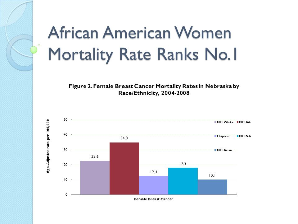 African American Women Mortality Rate Ranks No.1