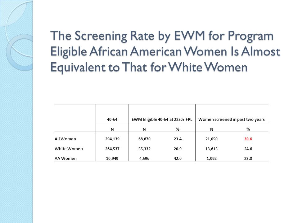 The Screening Rate by EWM for Program Eligible African American Women Is Almost Equivalent to That for White Women 40-64EWM Eligible 40-64 at 225% FPLWomen screened in past two years NN%N% All Women294,13968,87023.421,05030.6 White Women264,53755,33220.913,61524.6 AA Women10,9494,59642.01,09223.8