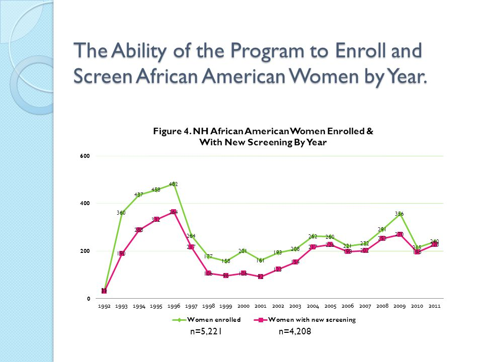 The Ability of the Program to Enroll and Screen African American Women by Year. n=4,208n=5,221