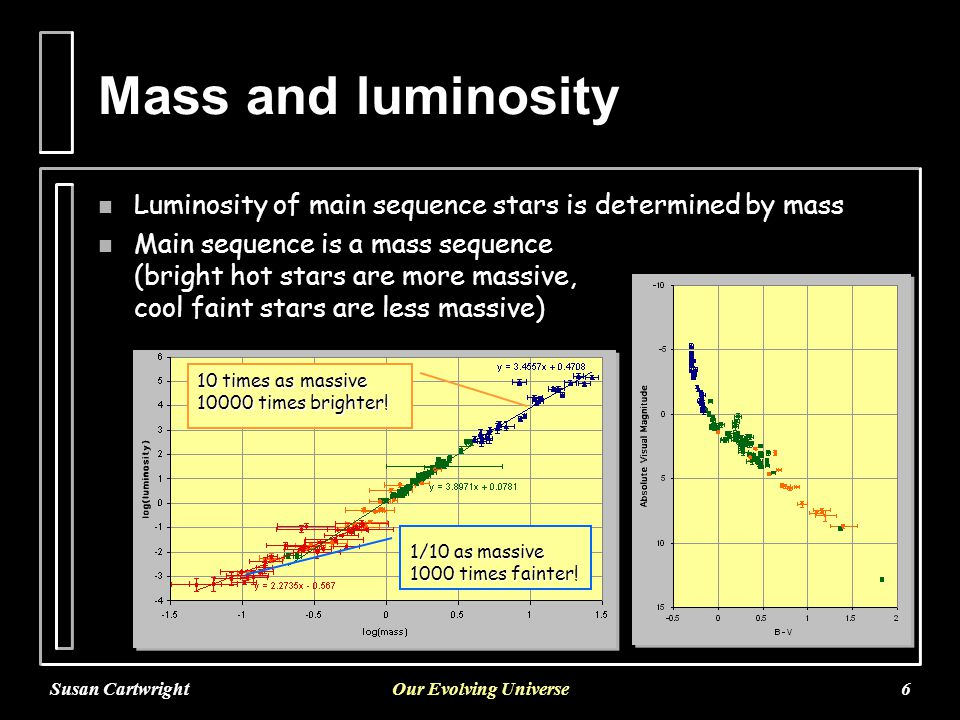 Susan CartwrightOur Evolving Universe6 Mass and luminosity n Luminosity of main sequence stars is determined by mass n Main sequence is a mass sequence (bright hot stars are more massive, cool faint stars are less massive) 10 times as massive 10000 times brighter.