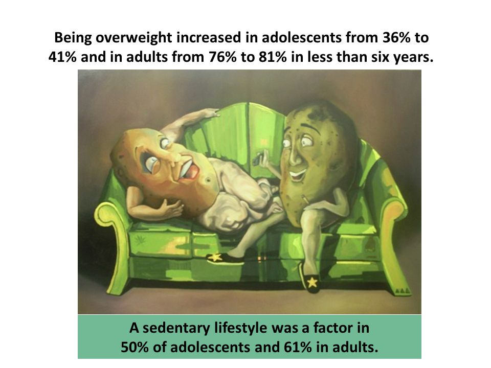 A sedentary lifestyle was a factor in 50% of adolescents and 61% in adults.