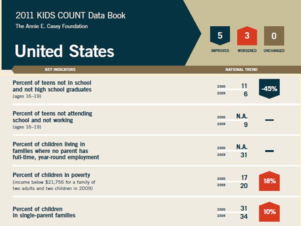 Top 3 NH - 1 MN - 2 MA - 3 Bottom 3 AL - 48 LA - 49 MS - 50 2011 KIDS COUNT Overall Ranking
