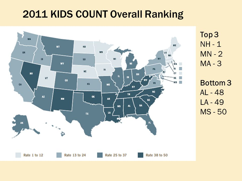Top 3 NH - 1 MN - 2 MA - 3 Bottom 3 AL - 48 LA - 49 MS - 50 2011 KIDS COUNT Overall Ranking