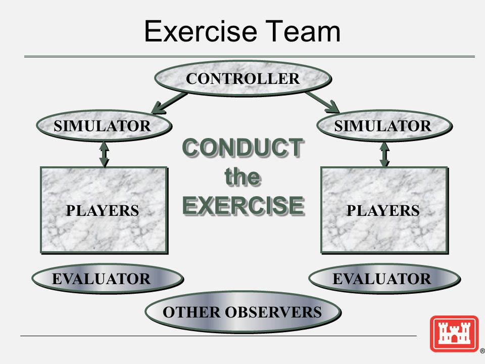 CONDUCTtheEXERCISECONDUCTtheEXERCISE CONTROLLER SIMULATOR PLAYERS EVALUATOR OTHER OBSERVERS SIMULATOR PLAYERS Exercise Team