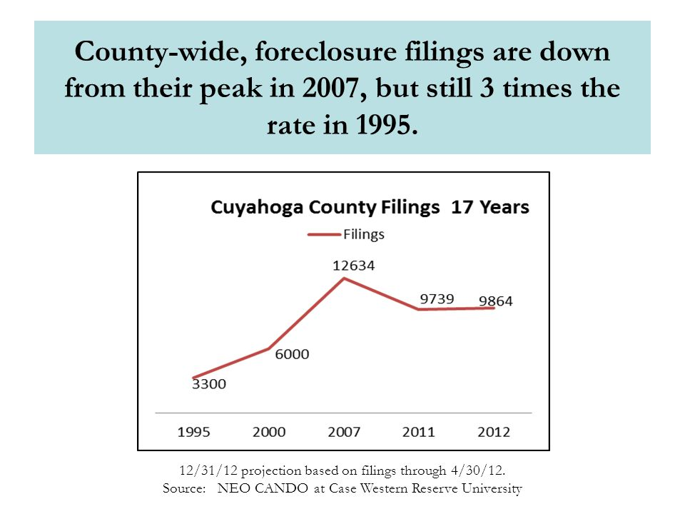 County-wide, foreclosure filings are down from their peak in 2007, but still 3 times the rate in 1995.