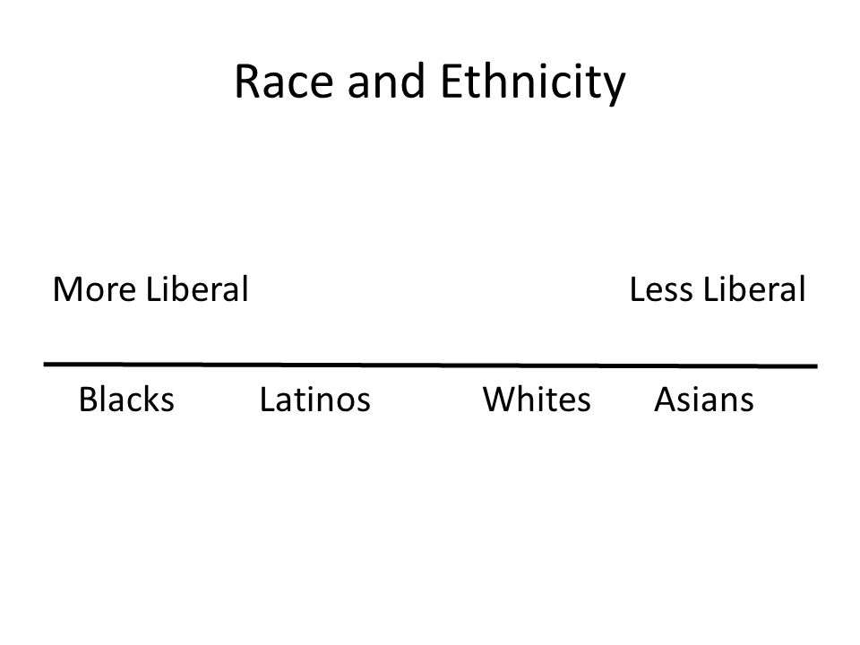 Race and Ethnicity More Liberal Less Liberal Blacks Latinos Whites Asians