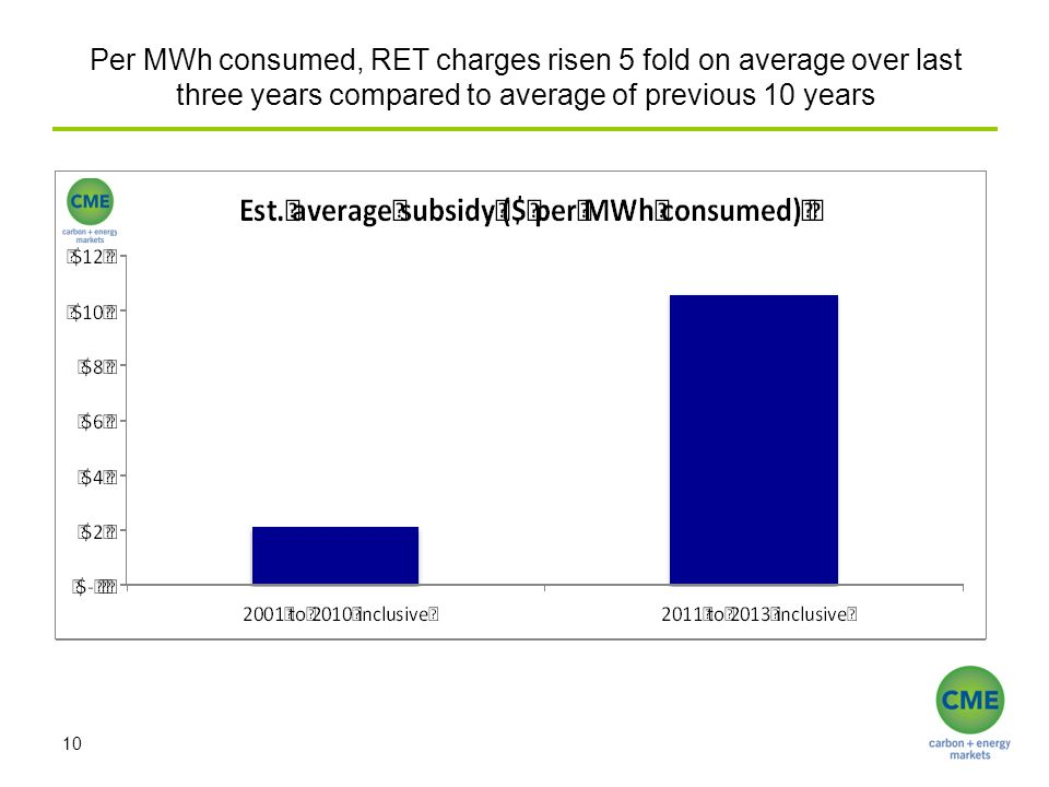 Per MWh consumed, RET charges risen 5 fold on average over last three years compared to average of previous 10 years 10