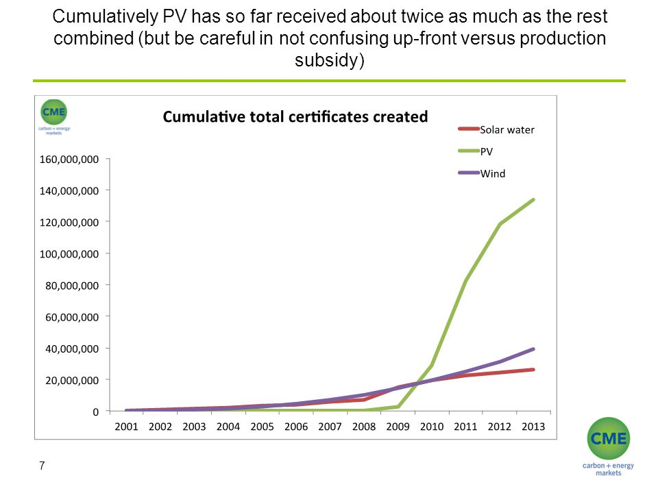 Cumulatively PV has so far received about twice as much as the rest combined (but be careful in not confusing up-front versus production subsidy) 7