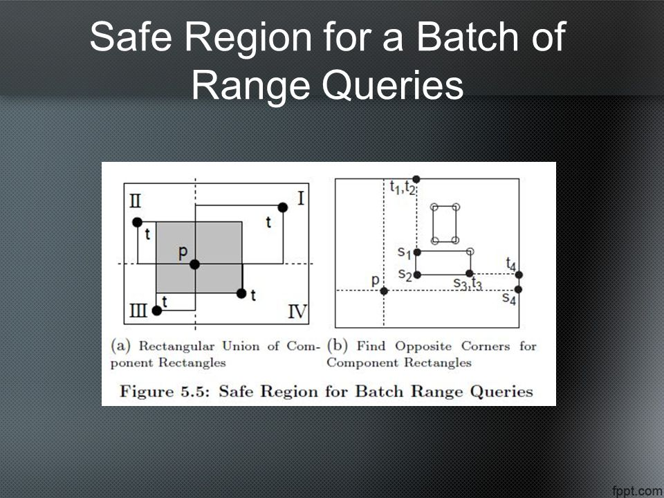 Safe Region for a Batch of Range Queries