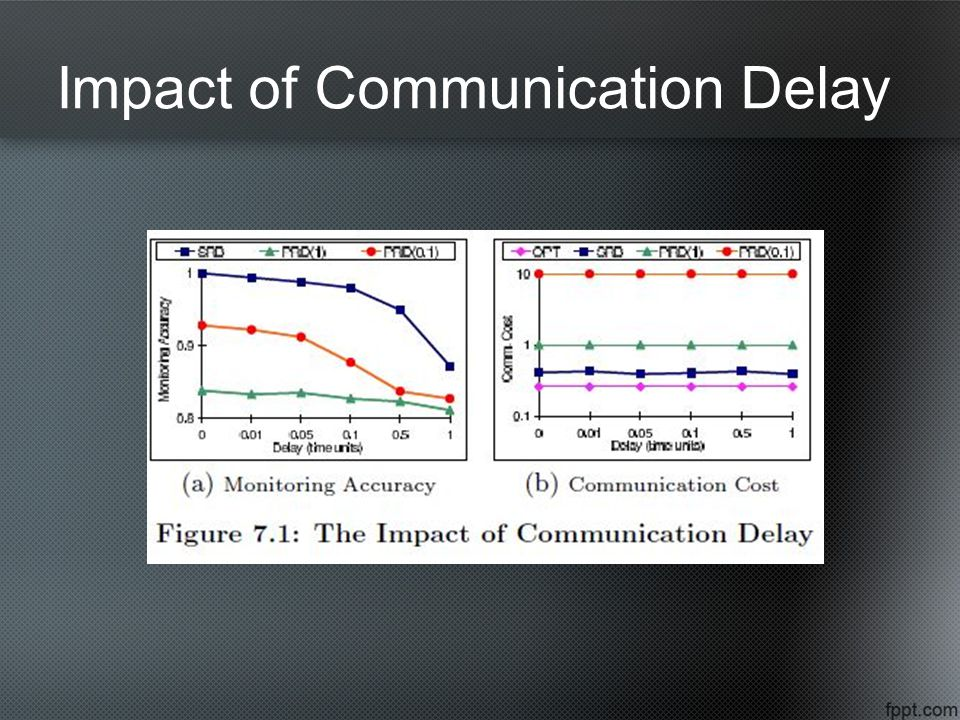 Impact of Communication Delay