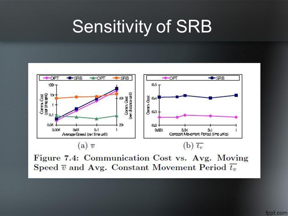 Sensitivity of SRB