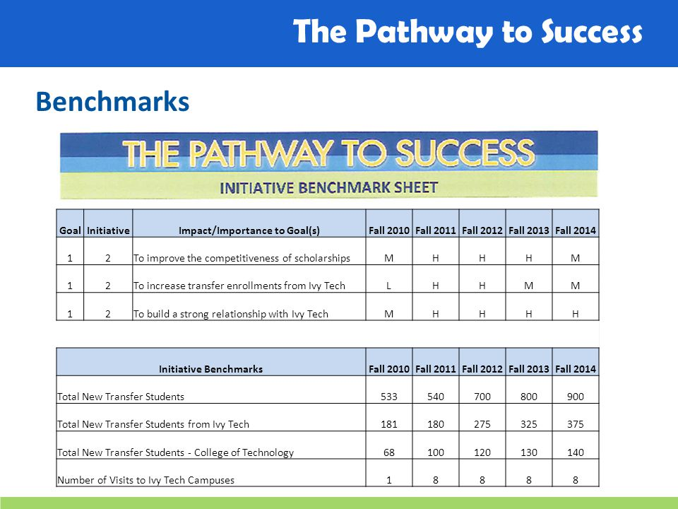 The Pathway to Success Benchmarks GoalInitiativeImpact/Importance to Goal(s)Fall 2010Fall 2011Fall 2012Fall 2013Fall 2014 12To improve the competitiveness of scholarshipsMHHHM 12To increase transfer enrollments from Ivy TechLHHMM 12To build a strong relationship with Ivy TechMHHHH Initiative BenchmarksFall 2010Fall 2011Fall 2012Fall 2013Fall 2014 Total New Transfer Students533540700800900 Total New Transfer Students from Ivy Tech181180275325375 Total New Transfer Students - College of Technology68100120130140 Number of Visits to Ivy Tech Campuses18888