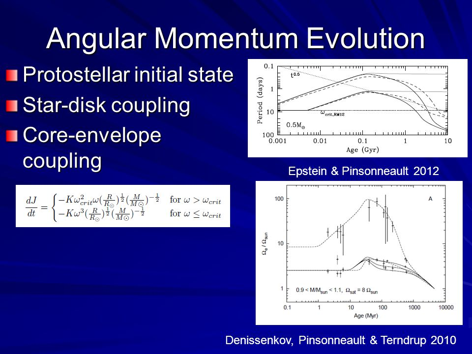 Angular Momentum Evolution Protostellar initial state Star-disk coupling Core-envelope coupling Epstein & Pinsonneault 2012 Denissenkov, Pinsonneault & Terndrup 2010