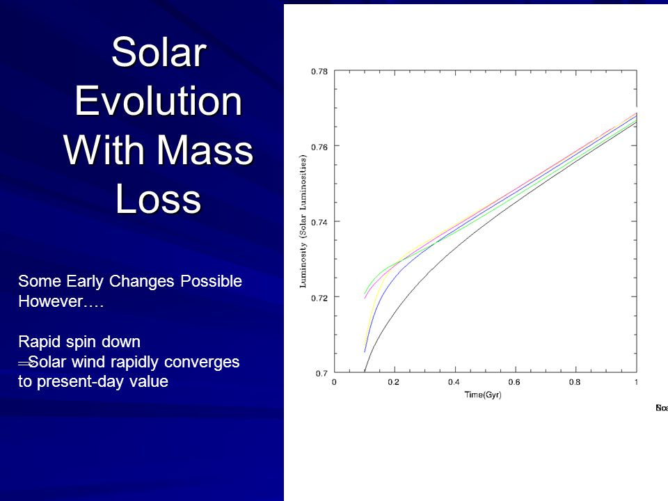 Solar Evolution With Mass Loss Some Early Changes Possible However….