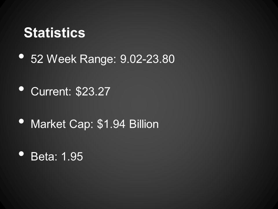 Statistics 52 Week Range: 9.02-23.80 Current: $23.27 Market Cap: $1.94 Billion Beta: 1.95