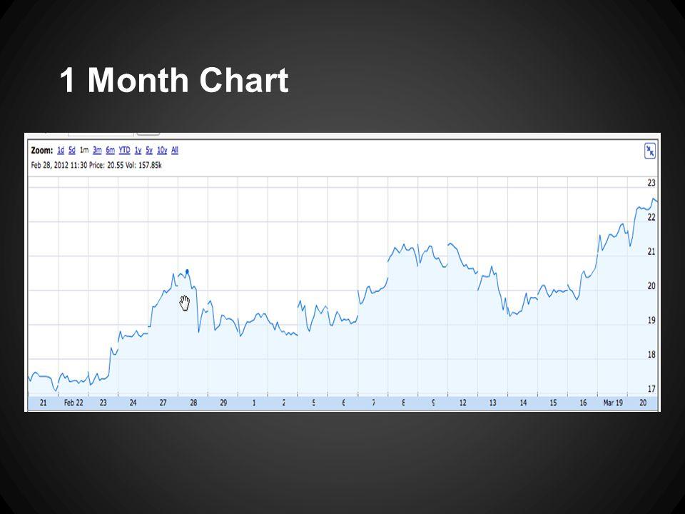 1 Month Chart