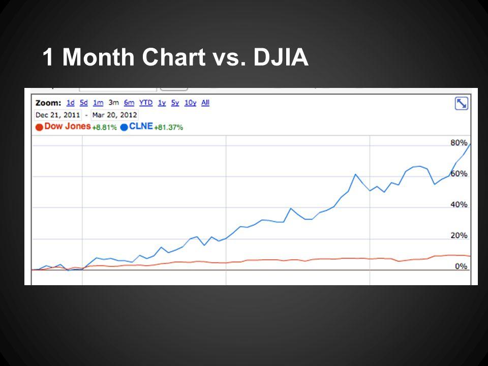 1 Month Chart vs. DJIA
