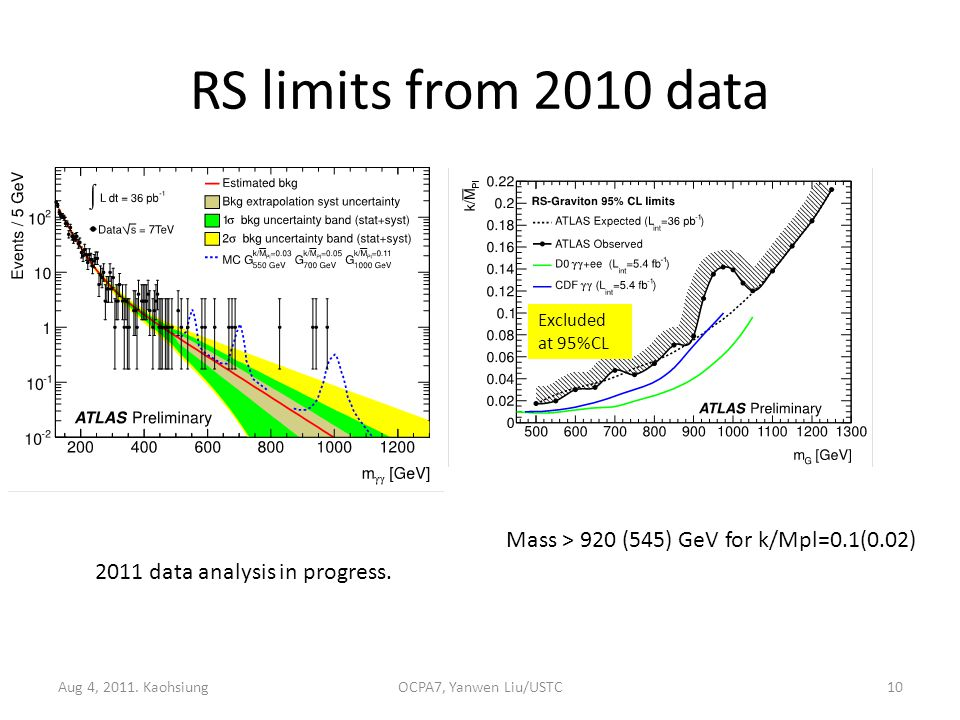 RS limits from 2010 data Aug 4, 2011.
