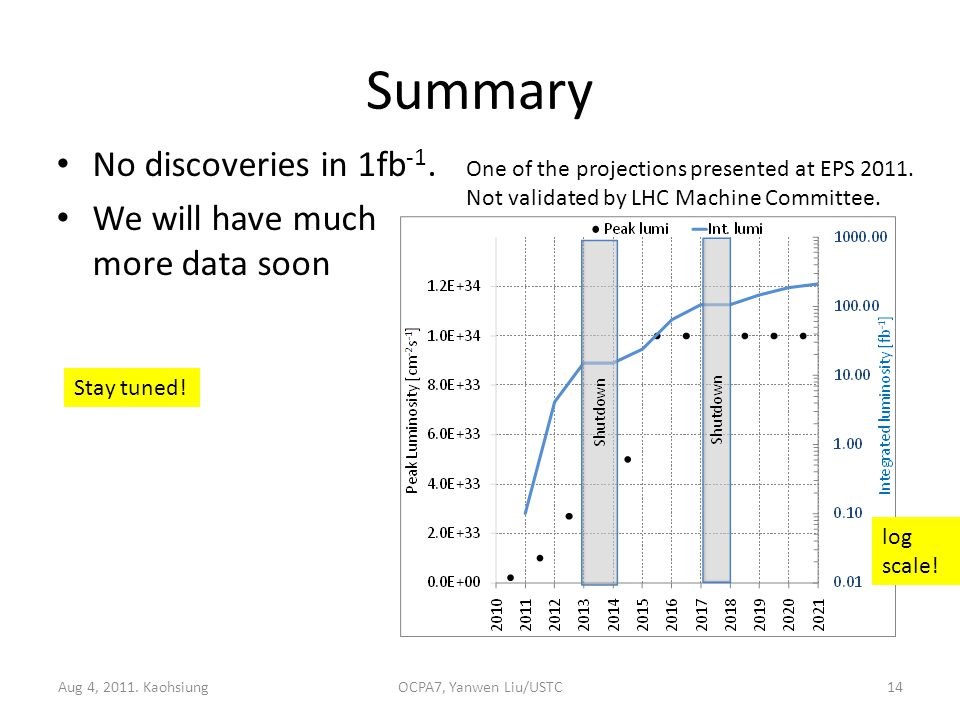 Summary No discoveries in 1fb -1.We will have much more data soon Aug 4, 2011.